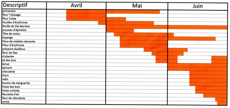 Savoir faire conserver mon calendrier des r coltes - Calendrier des champignons comestibles ...