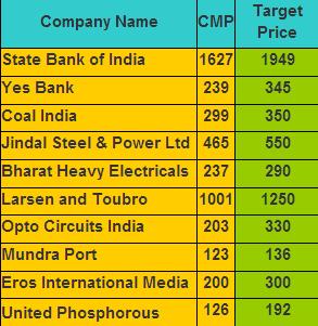 E gold brokers india