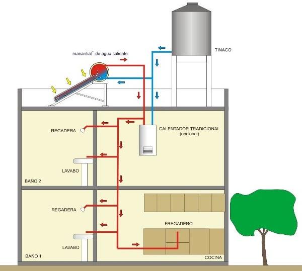 Pumps tubos termo boiler instalacion de calentador de agua - Termo calentador de agua ...