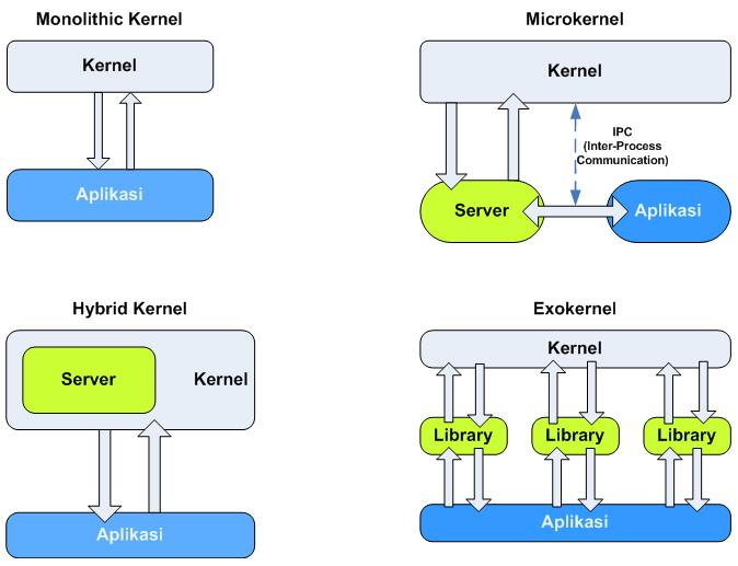 Komponen utama sistem operasi