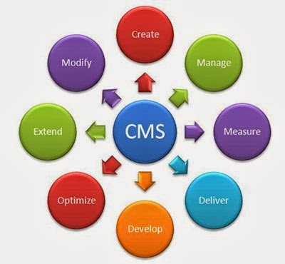 Pengertian CMS