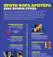 Ένας χρόνος ΣΥΡΙΖΑ σε ένα infographic - Οι ημερομηνίες - σταθμοί