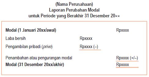 Laporan Perubahan Modal (Capital Statement)