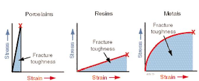 Fracture toughness is related to the area under the stress–strain -3.bp.blogspot.com