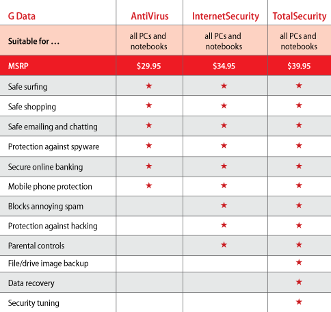 gdata products comparison 