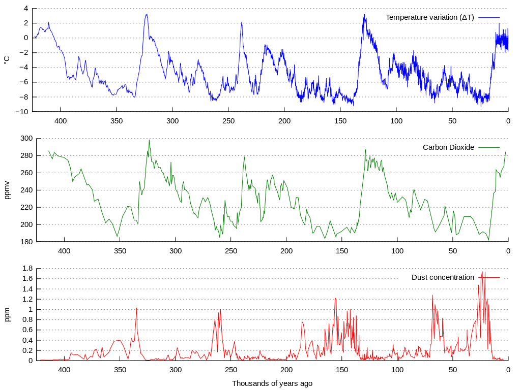 Graph, temperature changes, carbon dioxide and dust during last thousands years