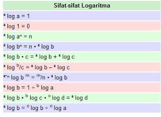 Kumpulan Sifat Sifat Logaritma Matematika Soal Sbmptn 2018 Dan Pembahasan Prediksi