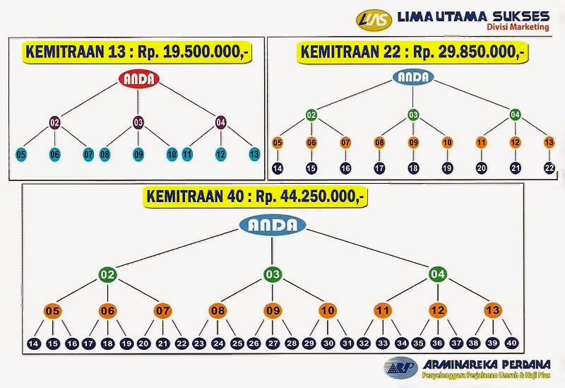 Diagram Kemitraan 13-22-40 Travel Umrah Haji Plus ArminarekaPerdana