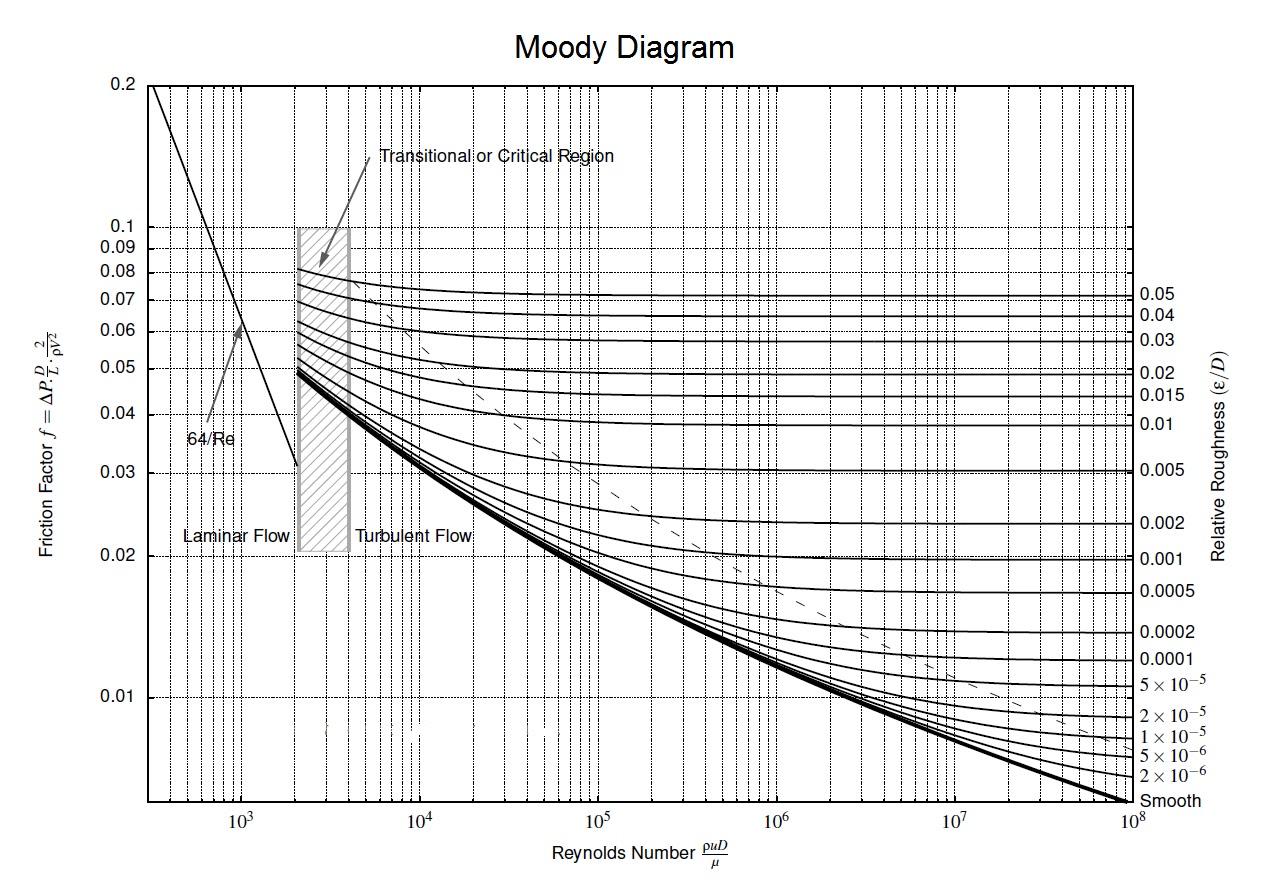 pressure loss in pipe
