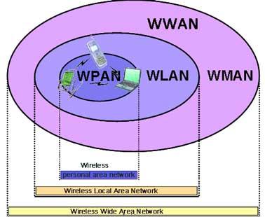 wpan wlan wman and wwan wireless networks
