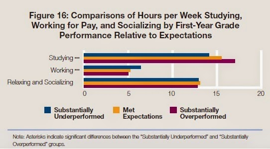 Conversable economist college studying 16 hours per week the focus of the figure is that freshmen who outperform their own expectations for grades study about 17 hours per week while those who underperform their thecheapjerseys Gallery