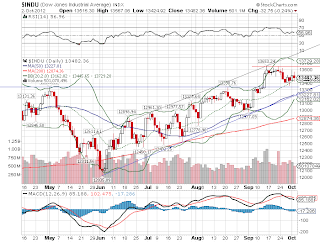 Gráfico de desempenho do principal índice de Wall Street