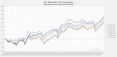 SPX Short Options Straddle Equity Curves - 38 DTE - Risk:Reward 45% Exits