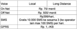 Tabel Tarif Paket Tri BlackBerry 6 Bulan