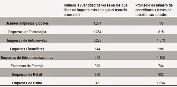 empresas-Fortune-Global-seguidores-nfluyentes-Twitter-Influence-2014
