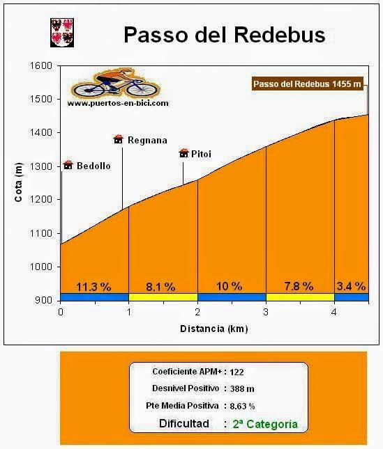 Altimetría Passo del Redebus