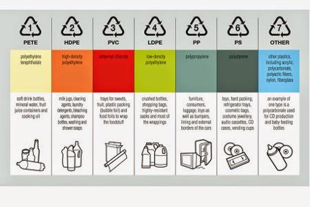 Apakah arti dari simbol-simbol yang kita temui pada berbagai produk plastik?
