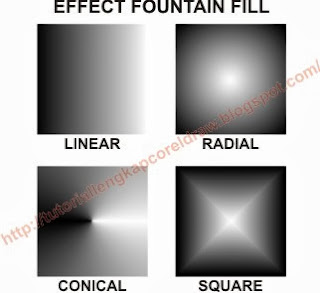 Mengenal Fungsi Fountain Fill, www.tutoriallengkapcoreldraw.blogspot.com
