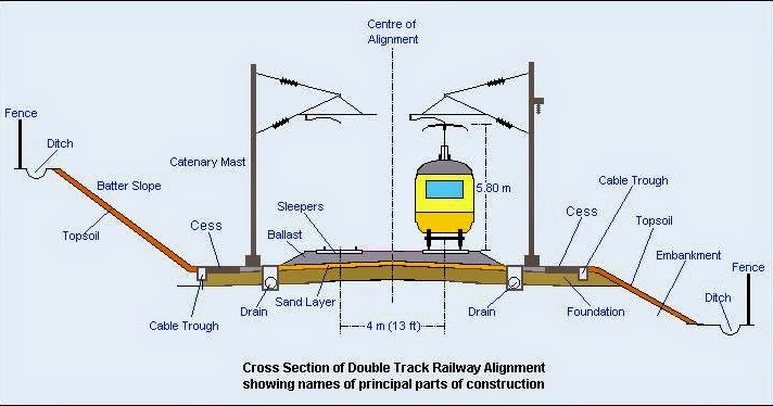 cross section of double track railway including overhead