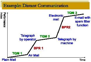 Argument between bpr and tqm