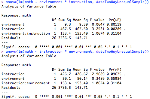 Performing ANOVA Test in R: Results and Interpretation
