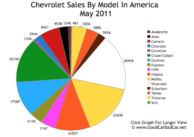 Chevrolet Sales Chart May 2011 USA