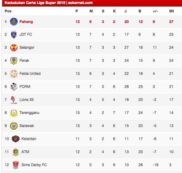 kedudukan liga super 2015