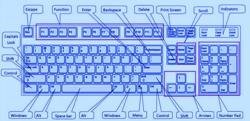 Keyboard symbols shortcut codes for text symbols and