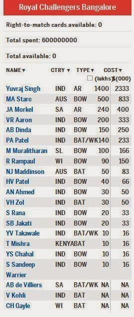 Royal-Challengers-Bangalore-Squad-IPL-2014