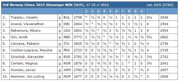 Le classement final du tournoi d'échecs de Norvège