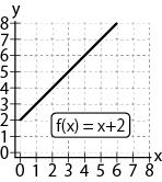 「fの引数x」に「1」を代入するとイコール右側の「答え」が「3」となります。 →「f(1) \u003d 1+2 \u003d 3」 「2」を代入すると「4」となります。  →「f(2)\u003d 2+2 \u003d 4」