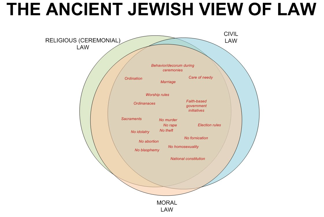 jewish law and major variants Other articles where hindu law is discussed: dietary law: hinduism: hinduism, one of the major religious traditions of india, most clearly displays the principles outlined above concerning the relationship between dietary laws and customs on the one hand and social stratification and traditional privilege on the other the vedas, the sacred texts of.