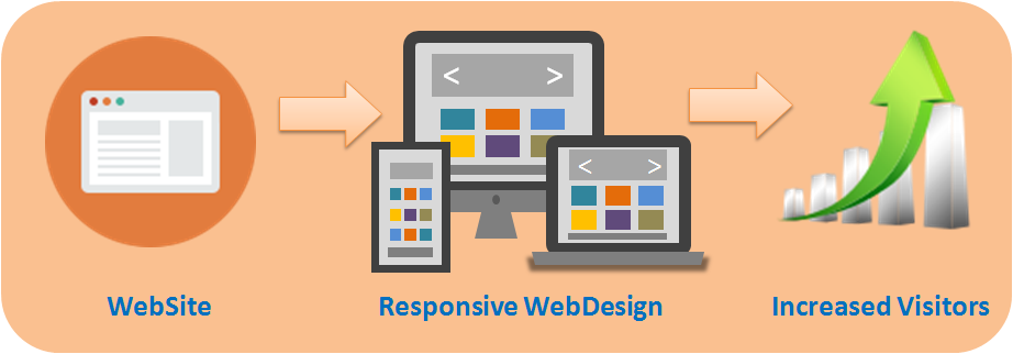 Responsive Website Brings More Visitors; So Go For It