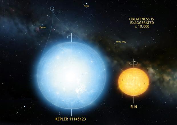 La estrella más redonda vista en el universo