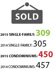 Residential Resale Statistics for May 2015