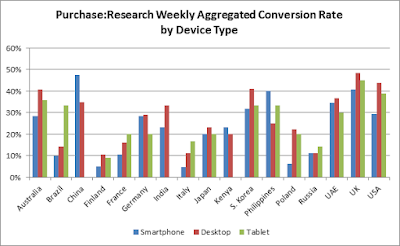 Weekly aggregated conversion rates by device and country