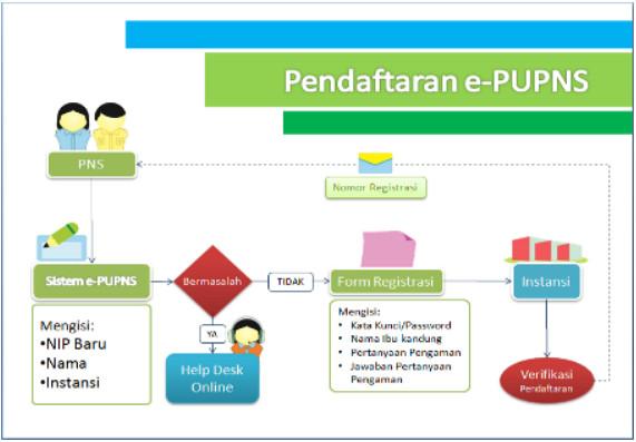 Diagram pendaftaran e-PUPNS