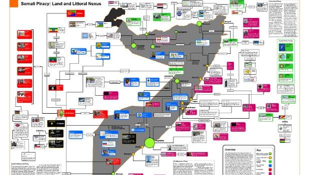"""(CNN) — Las empresas navieras podrían haber encontrado una nueva herramienta para luchar contra la piratería: Resulta que a los piratas les gusta tuitear. No sólo eso, los piratas asentados en Somalia bloguean y están en Facebook, según especialistas en seguridad. Y es a través de las redes sociales que las firmas navieras están aumentando su comprensión de cómo operan. """"Somalia es una economía muy sofisticada; tiene uno de los mejores sistemas de comunicación de telefonía móvil en el mundo"""", dijo Jessica Lincoln, directora de Inteligencia de Rubicon Resolution, una consultora de riesgo. Lincoln sigue las actividades de los piratas"""