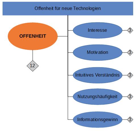 Offenheit für neue Technologien teilt sich auf in generelle Offenheit, sowie einige Subfacetten.