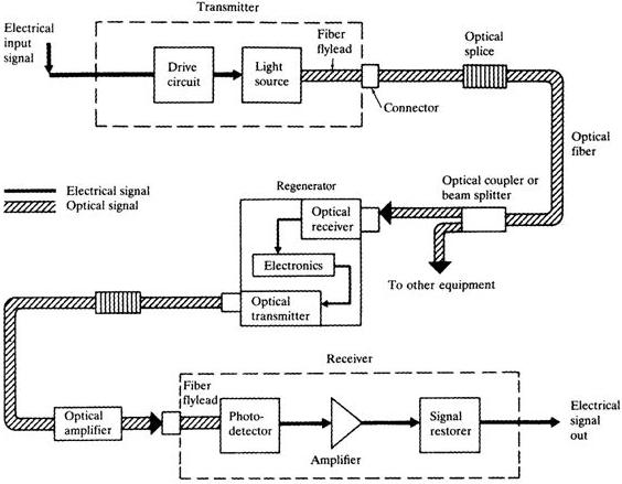 block diagram of optical communication system  zen diagram, block diagram
