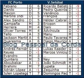 Liga Record<br>Pontos (provisórios) da Ronda 11<br>14ª Jornada da Liga Zon Sagres