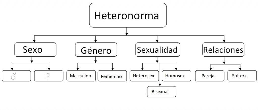Heterosexual que se significa