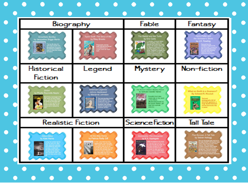 types of writing genres for kids Sample regular classroom writing tasks for assessment, by genre 48 example 34 math teachers in different grades collaborate on assessment 49 example 35 teacher teams in the same grade collaborating to analyze student work 51 example 36 a sample tracking sheet to monitor student progress.