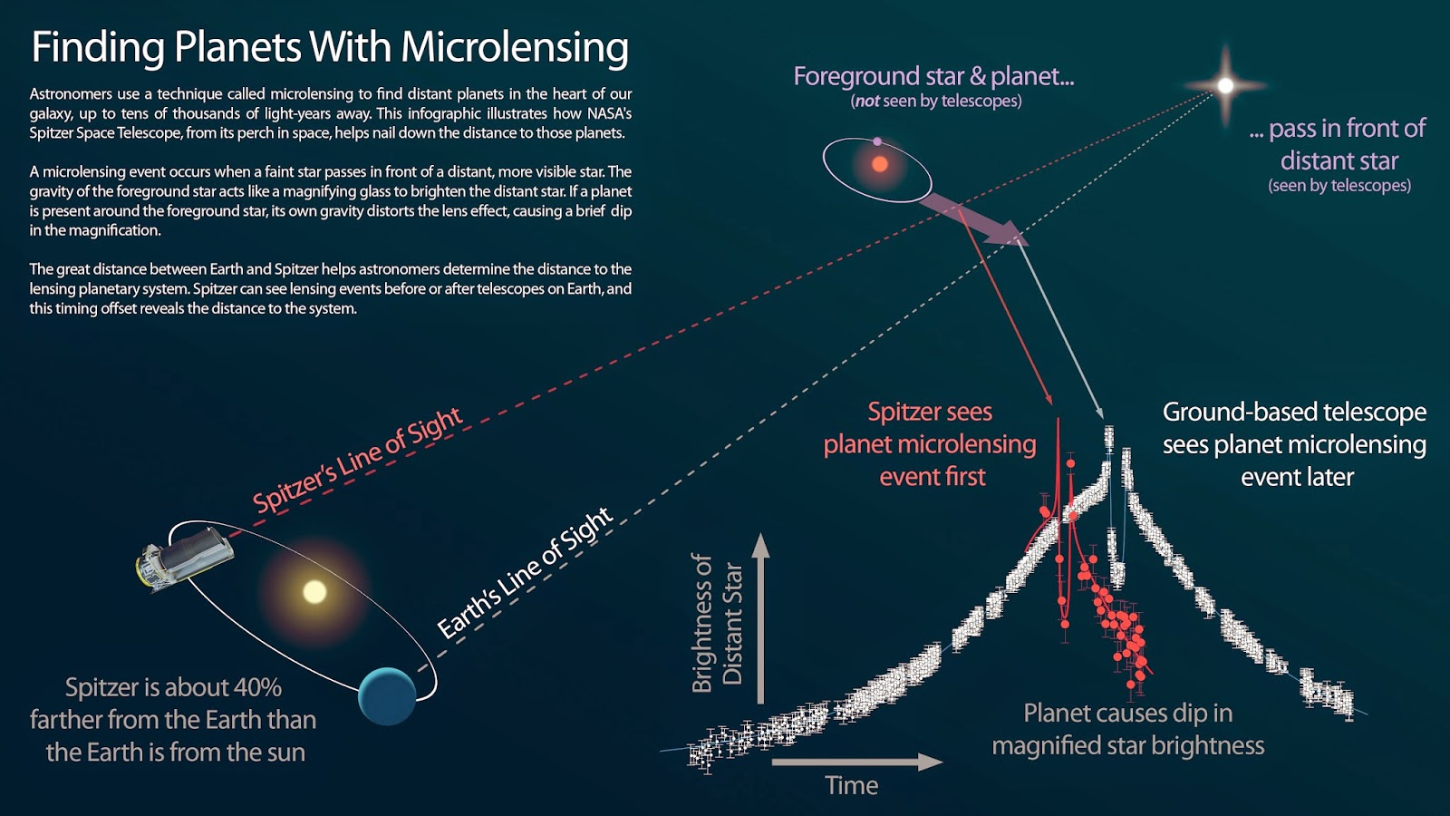 "This infographic explains how NASA's Spitzer Space Telescope can be used in tandem with a telescope on the ground to measure the distances to planets discovered using the ""microlensing"" technique. Image Credit: NASA/JPL-Caltech"