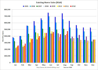 Existing Home Sales NSA