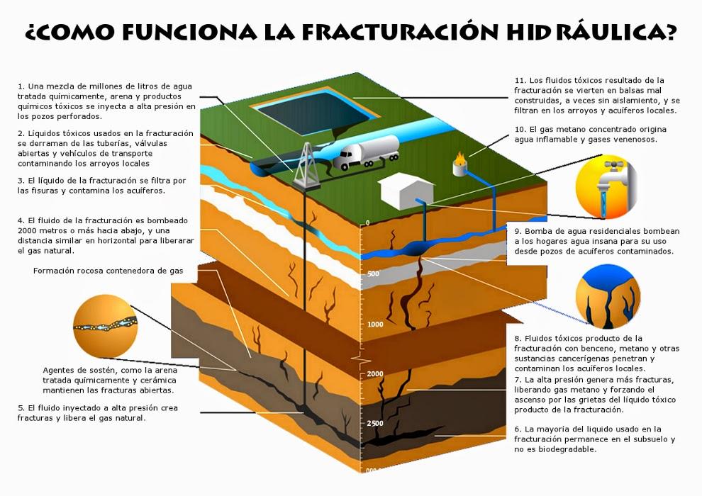 Como funciona la Fractura Hidráulica, Fracking