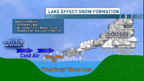 a study on the increase of lake effect snowfall Upstate ny could get less lake effect snow due to climate change: study such syracuse amount of lake effect snow might actually increase.