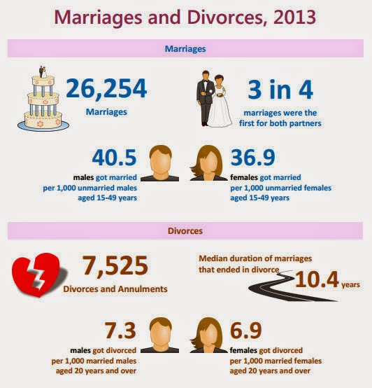 divorce rate by country