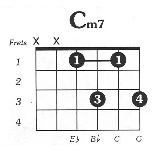 Cmaj7 Chord Guitar: Guitar Tutorial