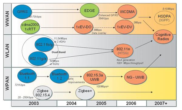 Jenis jenis teknologi jaringan nirkabel teknik komputer jaringan sumber 1 httpsidpediawikijaringannirkabel 2 httpchairul integrityspot201401jaringan nirkabel internetml ccuart Choice Image